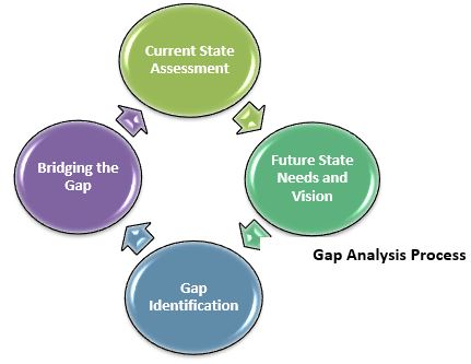 gap-analysis-image